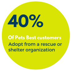 40% of pets are adopted from a rescue or shelter organization